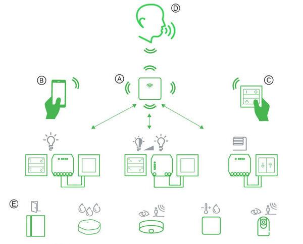 Intelligent styring - Wiser fra LK
